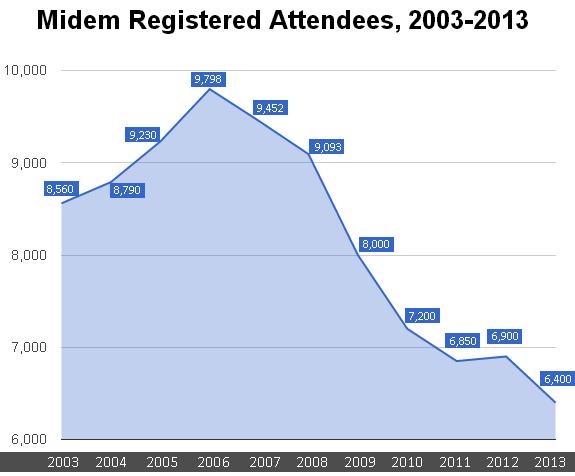 midem_attendance