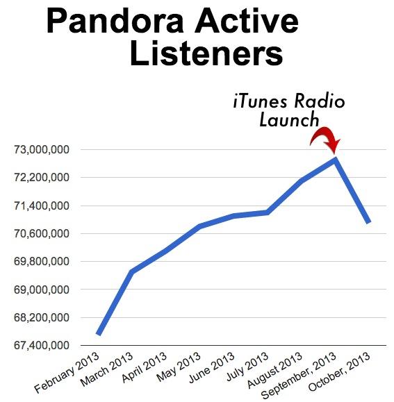 pandoraactivelistenersoct