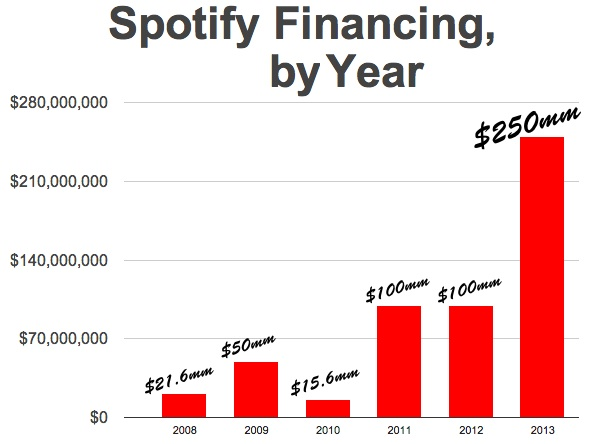 spotifyfinancingyear2
