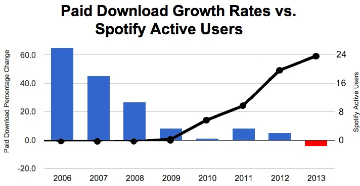 downloadsvspotify