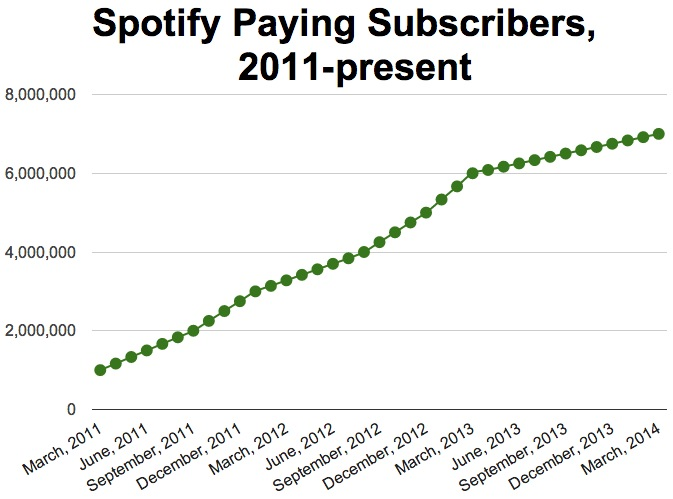 spotifypaying20112014