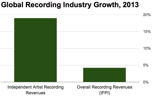 indiegrowth2013-1