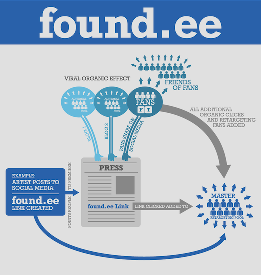 foundee_infographic