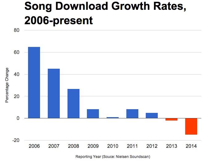 songdownloads2014