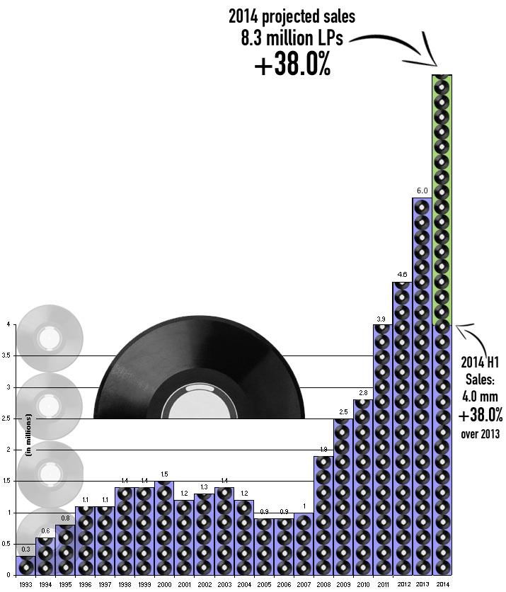 O regresso dos amplificadores com DAC Vinyl2014b