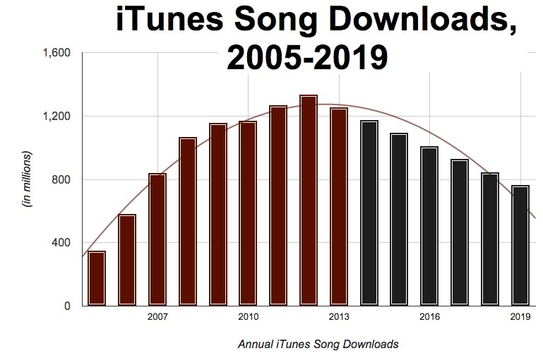 Apple Terminating Music Downloads 'Within 2 Years,' Sources Say
