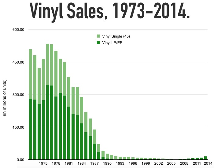What The Vinyl Quot Comeback Quot Really Looks Like Digital