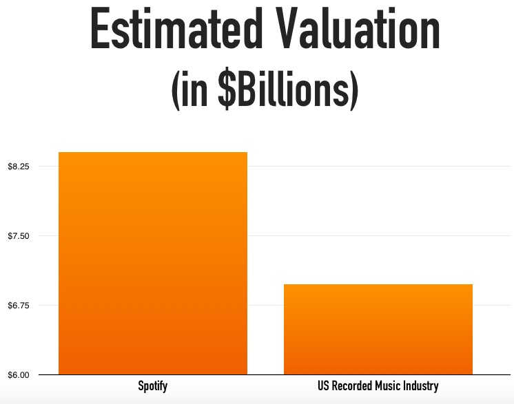 valuation-spotify-vs-us-recorded-industry