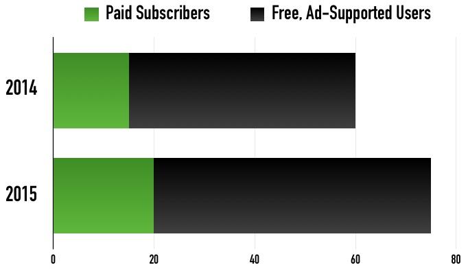 Spotify Free versus Paid