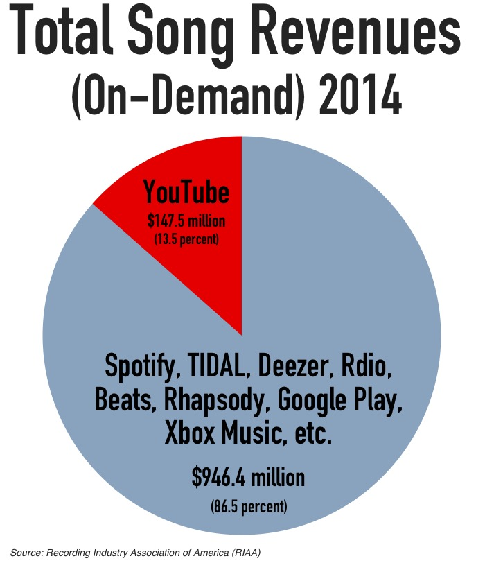 http://www.digitalmusicnews.com/wp-content/uploads/2015/07/youtube_ondemand_breakdown2.jpg