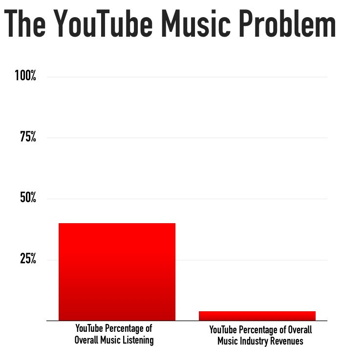 YouTube Music Problem