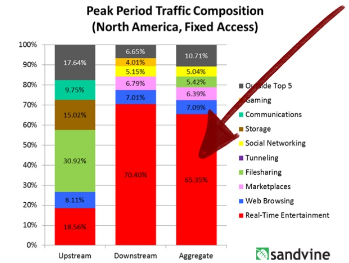 Streaming Bandwidth Consumption