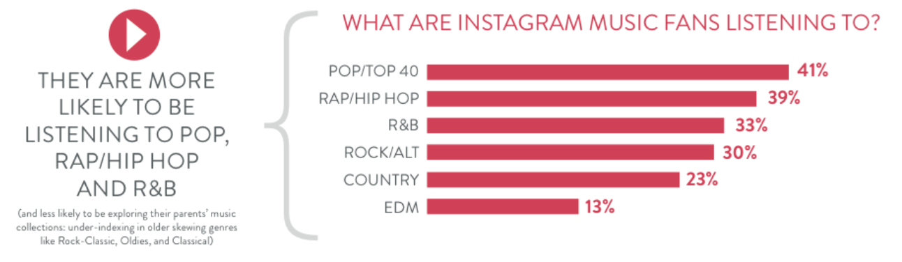 Instagram Users Twice as Likely to Pay For Music Streaming