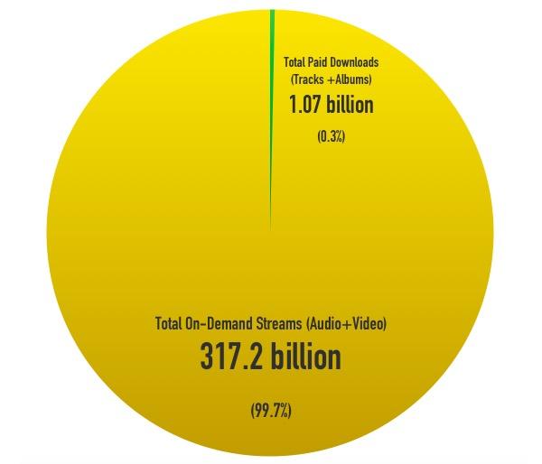 Streaming Music vs. Downloading, 2015