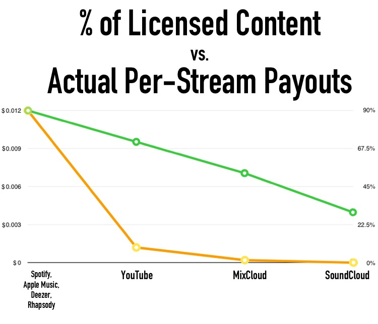 Can Dubset Media Address This Massive Disparity?