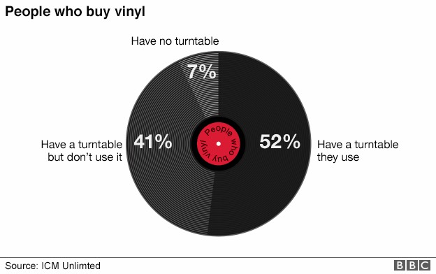 Free Streaming Increases Vinyl Sales Study Finds
