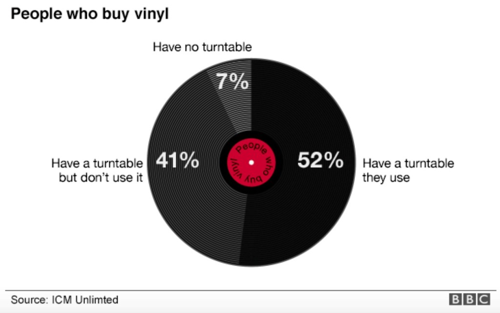 48% Of People Who Buy Vinyl Don't Even Listen To It, Study Finds