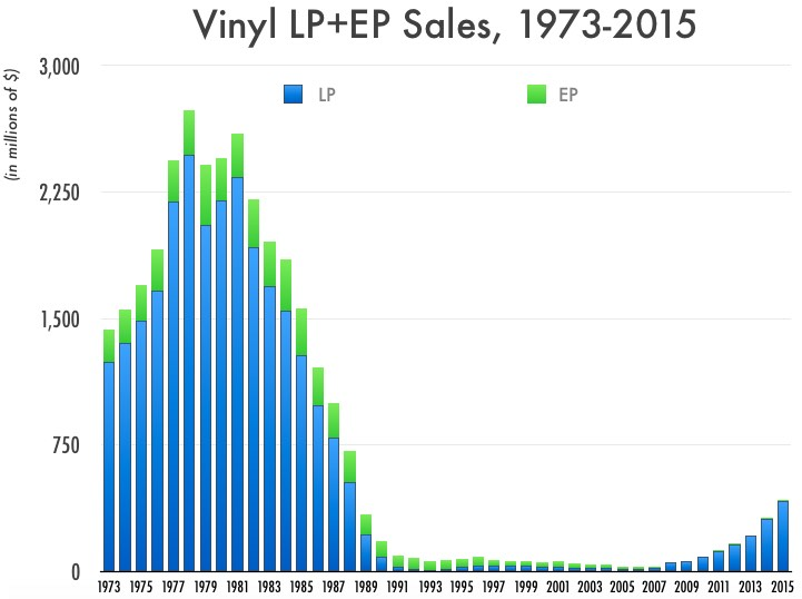 Is It Over Sales Of Vinyl Records Down 9 1 In 2016