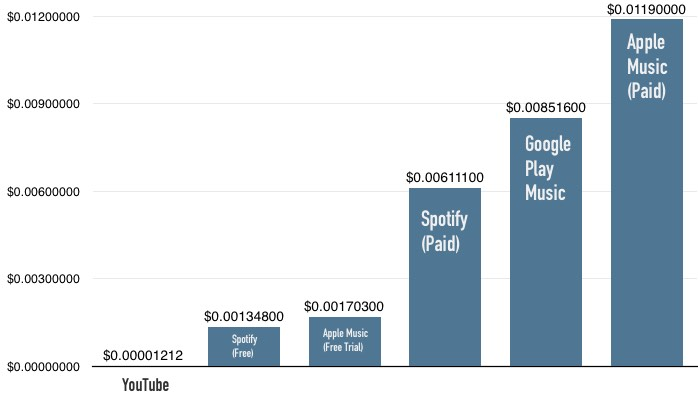 A breakdown of per-stream royalties from YouTube, Apple Music, Spotify, and Google Play Music (published 2016). Pandora rates are largely determined by statutory rates, at least until this year.