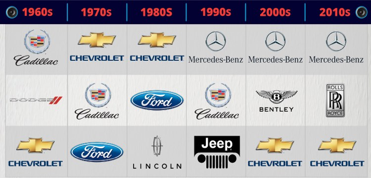 Which Car Brands Are Mentioned The Most In Songs Take A