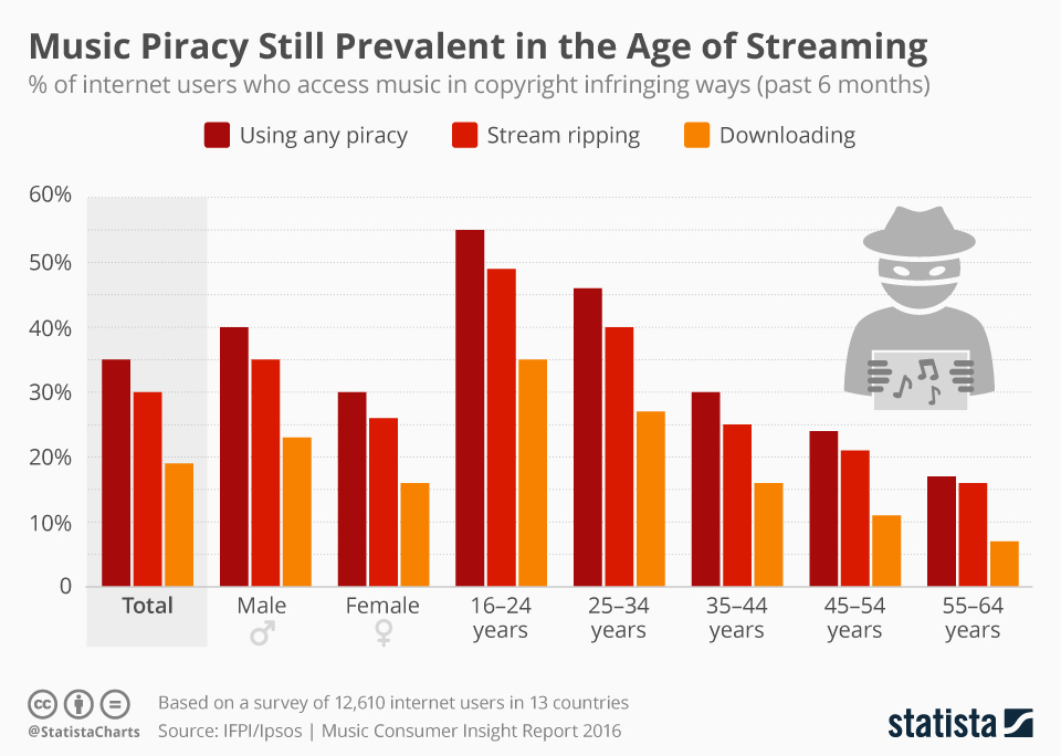 Did Streaming Accidentally Give Birth To A New Form Of Piracy