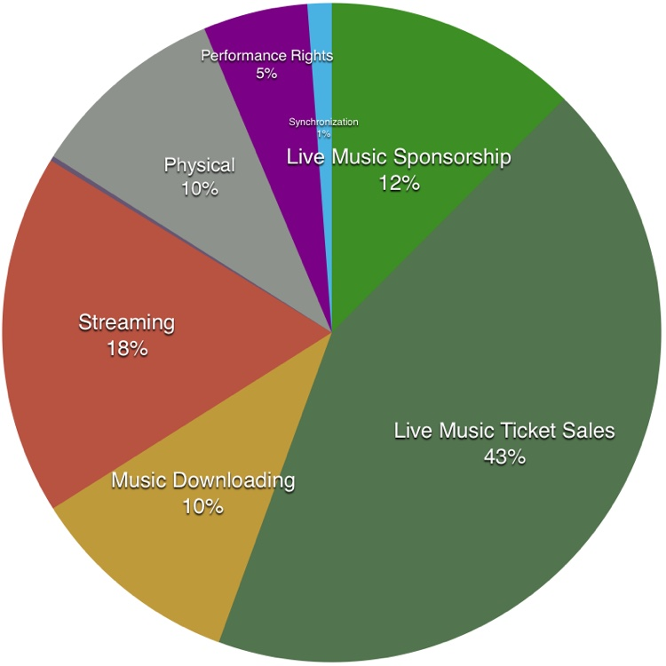 Live Concerts + Streaming = 73% of the US Music Industry