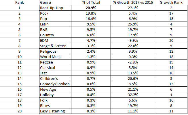 Hip Hop Has Replaced Rock As Music's Most Consumed Genre
