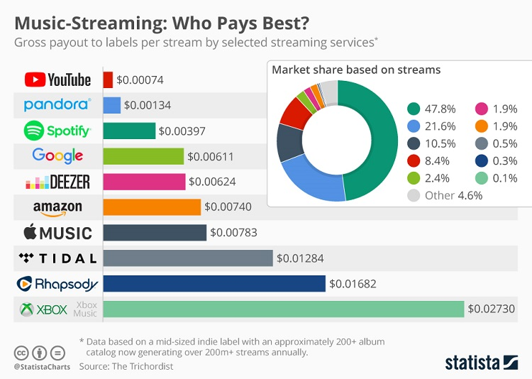 Paid Music Streaming Hit a New Milestone in -- The Motley Fool