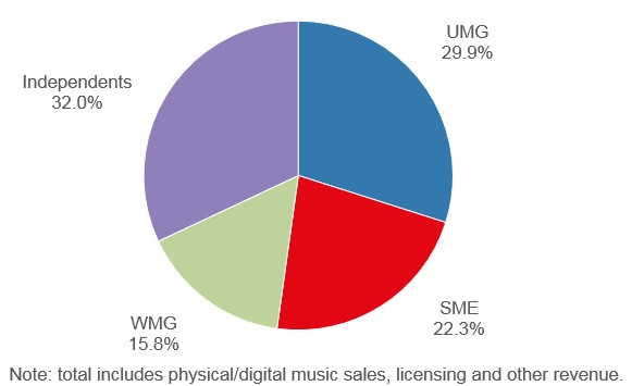 Collectively, Indie Labels are Now Bigger Than Any Major Label