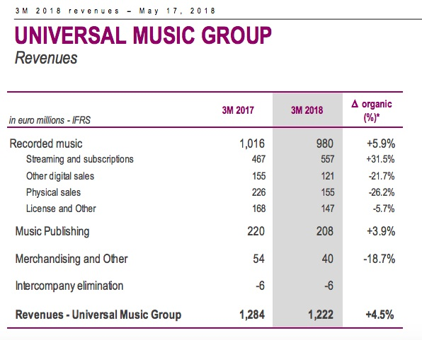 Universal Music Group Is Now Toying With a $40 Billion IPO