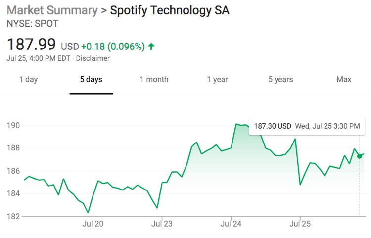 Spotify grows to 83 million premium subscribers, continues losing money