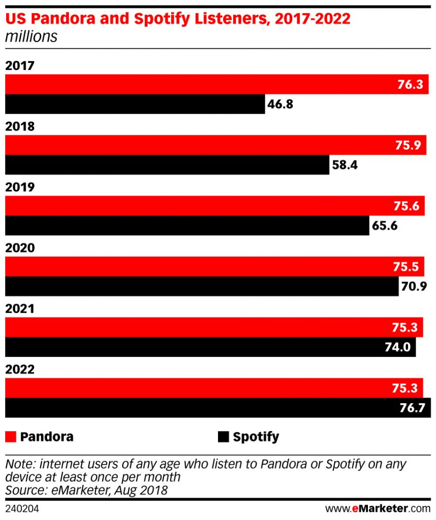 Spotify Will Have More U.S. Users Than Pandora by 2022, Study Projects