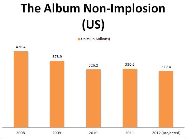 albumnonimplosion