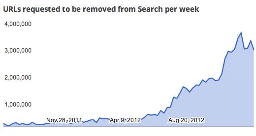 google_takedown_jan2013