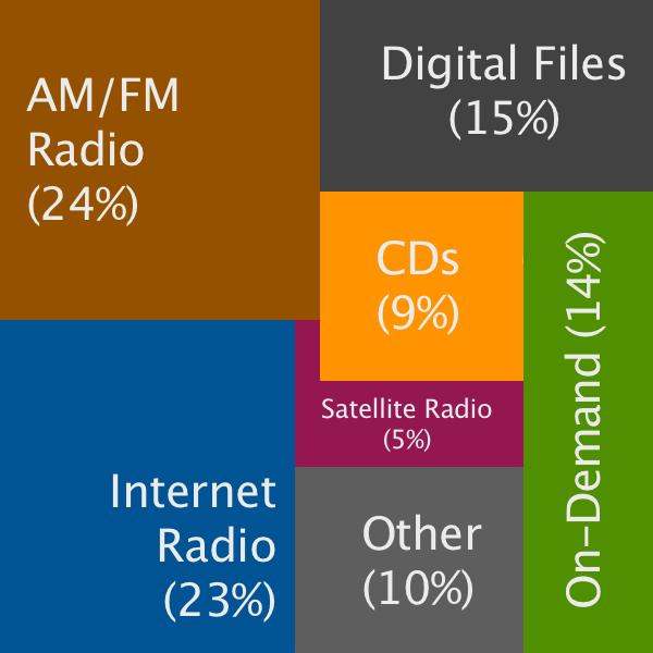 listeningbreakdown2013