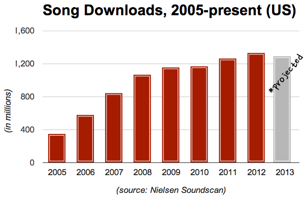 Nielsen Soundscan Slide showing downloads from 2005-2013