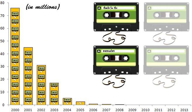 cassettesales2013