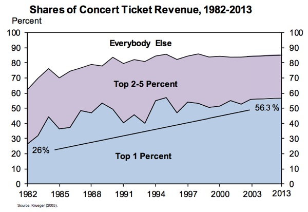 inequality_concerts