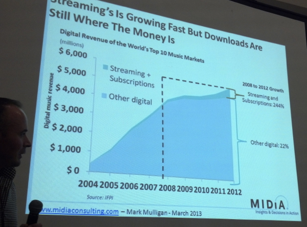 streamingpercentages2013
