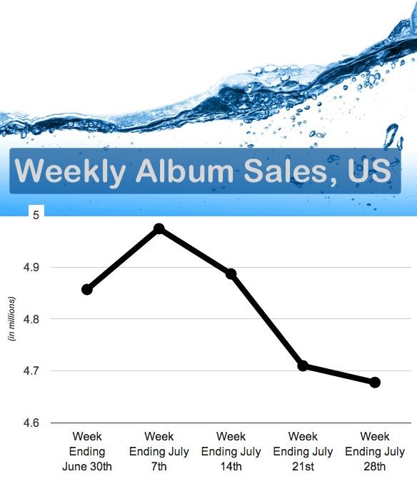weeklyalbumsales