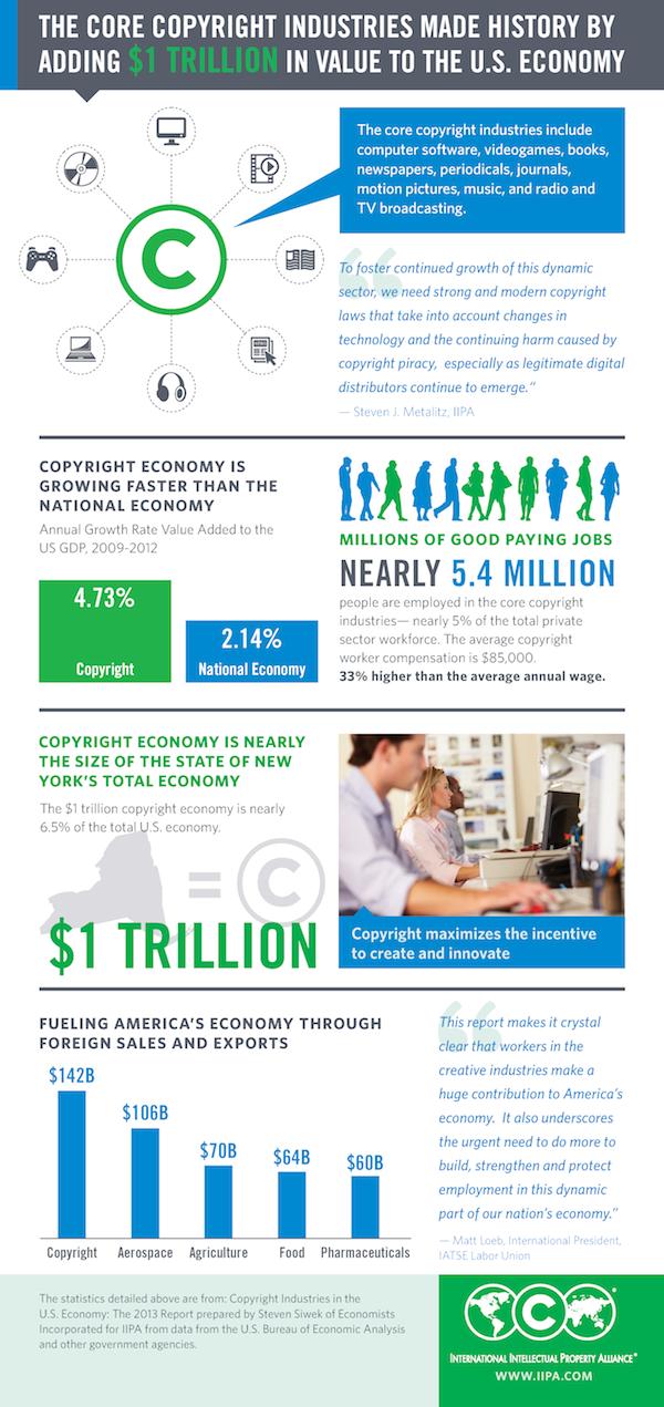 2013_cpyrtrpt_infographic