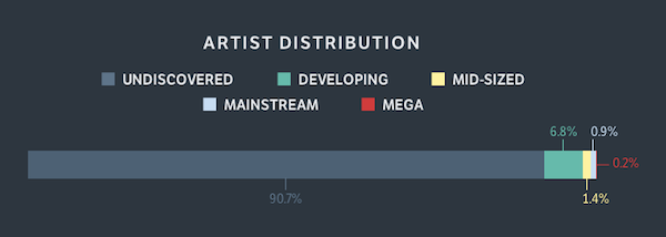 Artists undiscovered, developing, mid-sized, mainstream, and mega