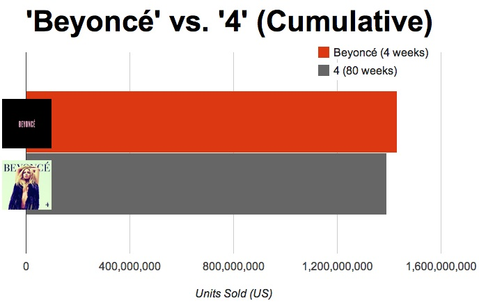 After 4 Weeks, Beyoncé Has Already Outsold Her Previous Album
