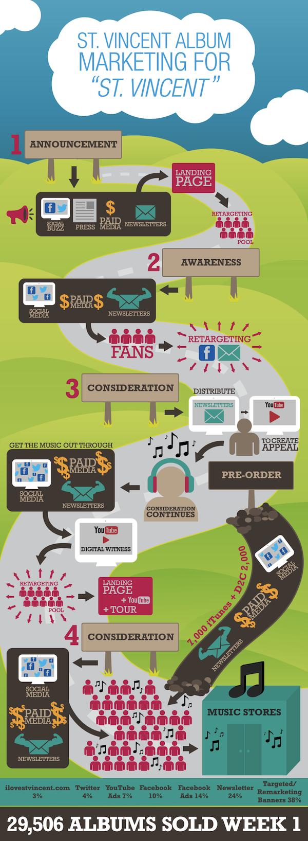 St_Vincent_Infographic