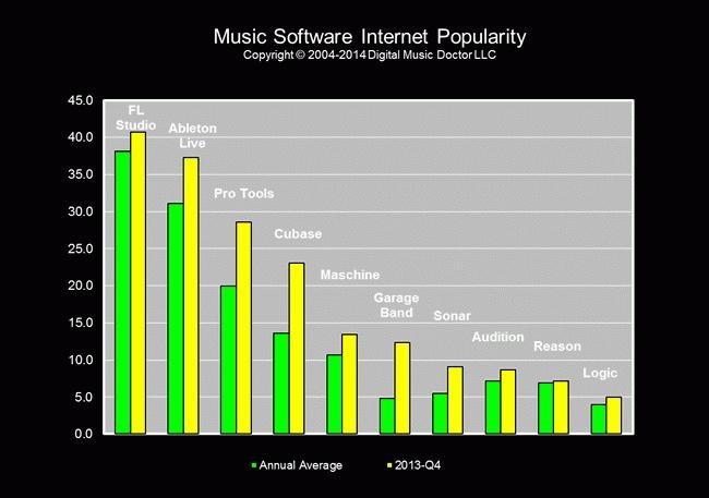 musicsoftwareranking