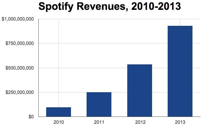 Spotify-revenues-2013