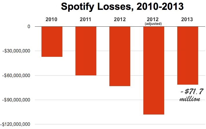 Spotify_losses_2013