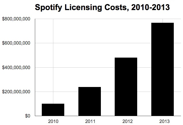 spotify-licensing-costs-2013