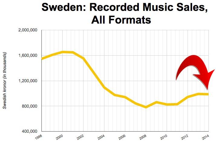 swedenmusicsales2014-2