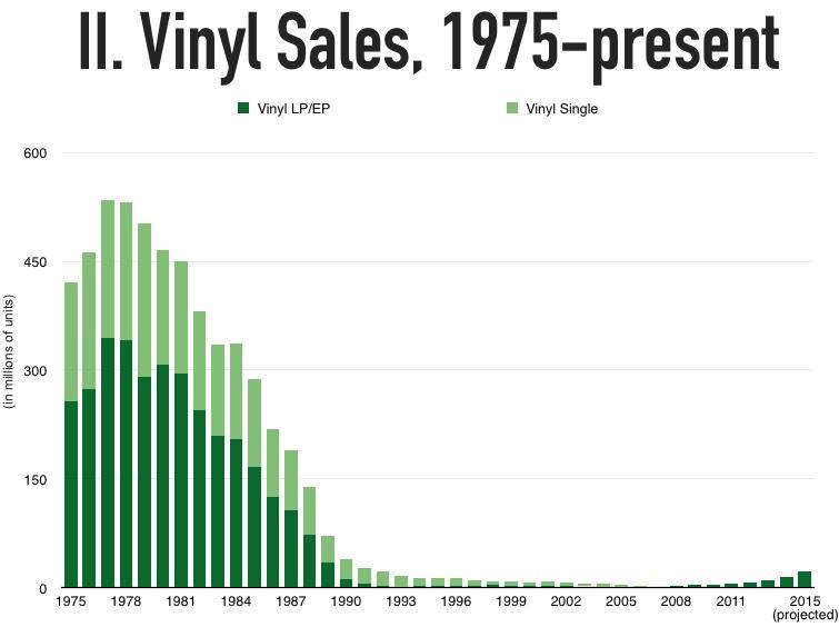 vinylsales1975present